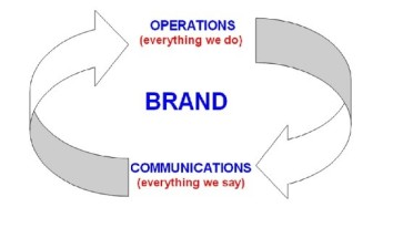 Operations+Comms = Brand diagram